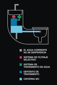 Plantamer lavabo m s inodoro - Inodoro y lavabo en uno ...