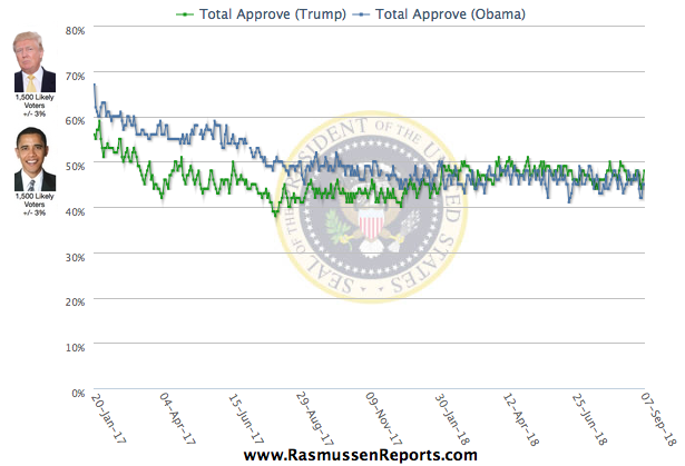 Trump's approval ratings jump 4 points this week