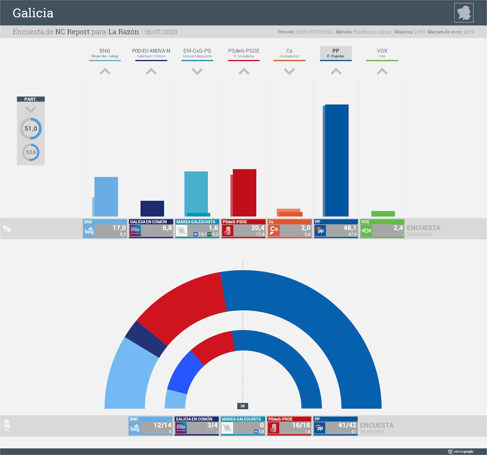 Gráfico de la encuesta para elecciones autonómicas en Galicia realizada por NC Report para La Razón, 6 de julio de 2020
