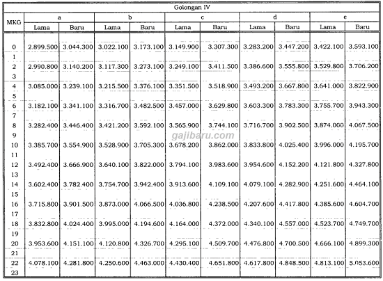 tabel besaran kenaikan gaji pokok pns 2019 golongan 4