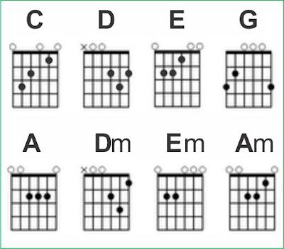 Cara cepat bisa belajar bermain gitar