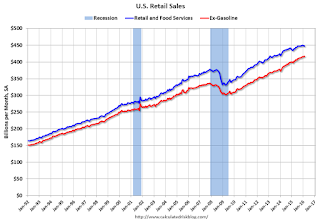 Retail Sales decreased 0.1% in February