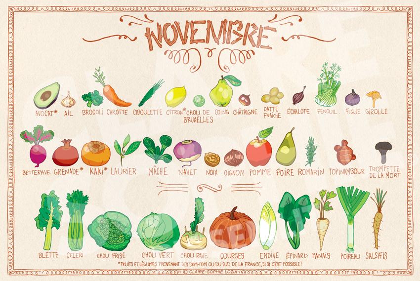 Calendrier de novembre pissenlit - Fruit de saison juin ...