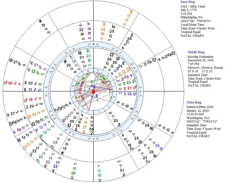 Diary of a Mundane Astrologer: 05/07/19