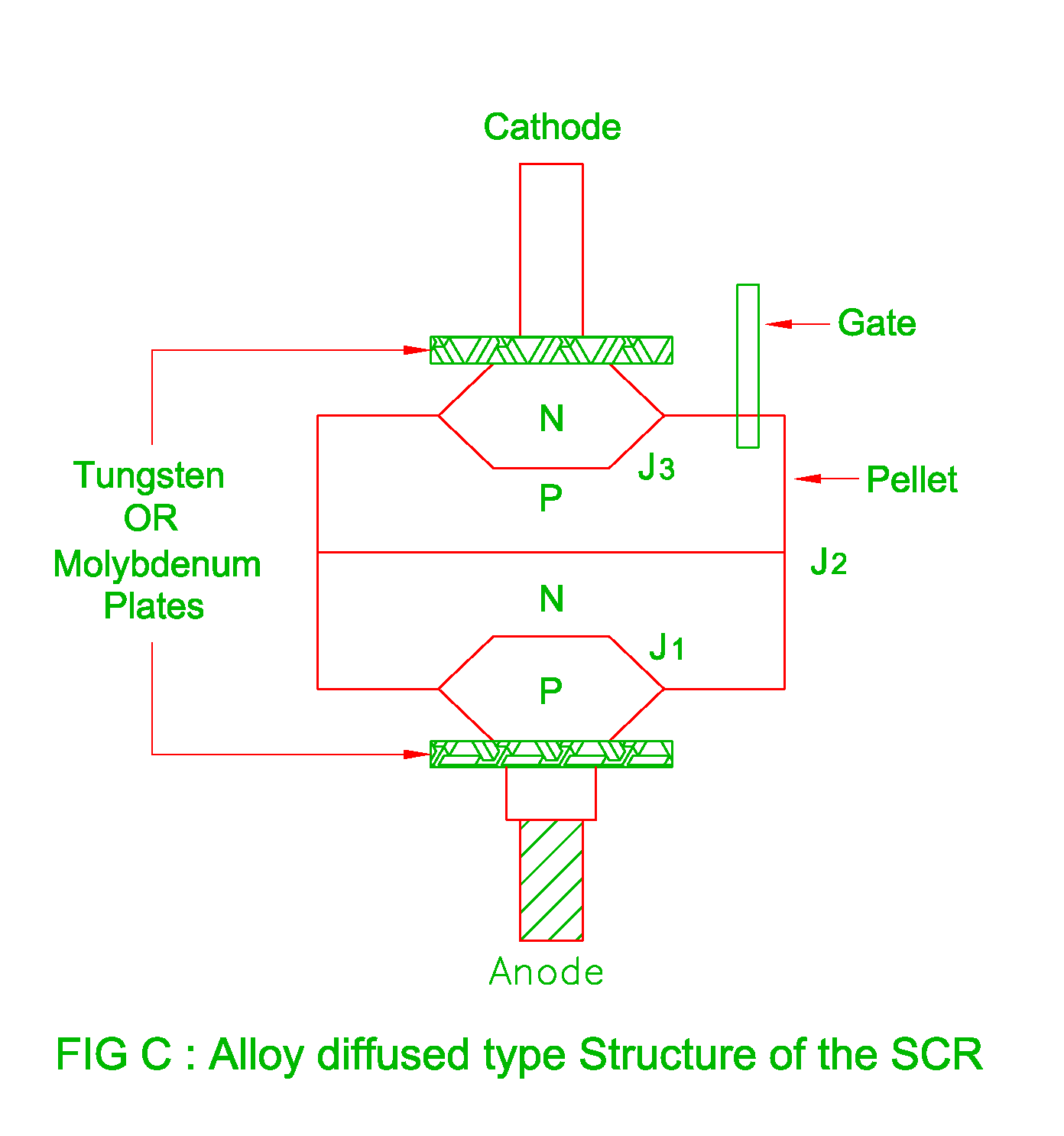 Structure  Equivalent Circuit And Working Of The Scr