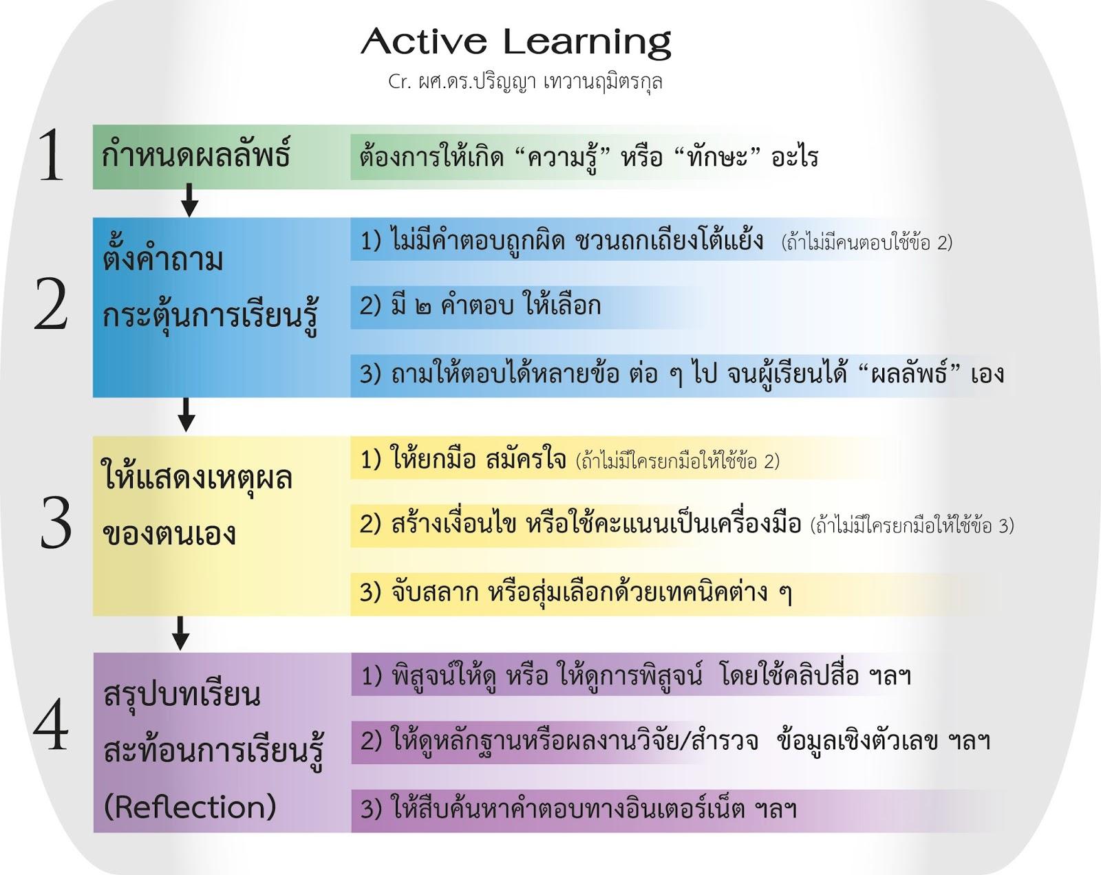 Study Active - YouTube