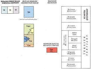 Kolom Stratigrafi Lembar Sinabang