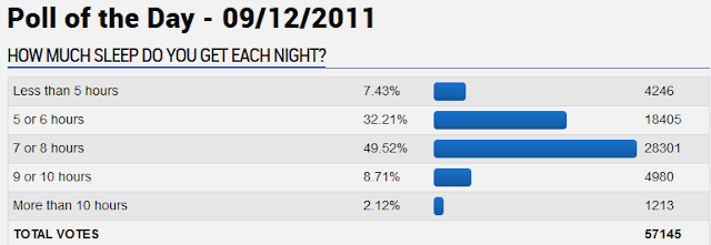 GameFAQs How Much Sleep Do You Get Each Night gamers average sleep hourspoll
