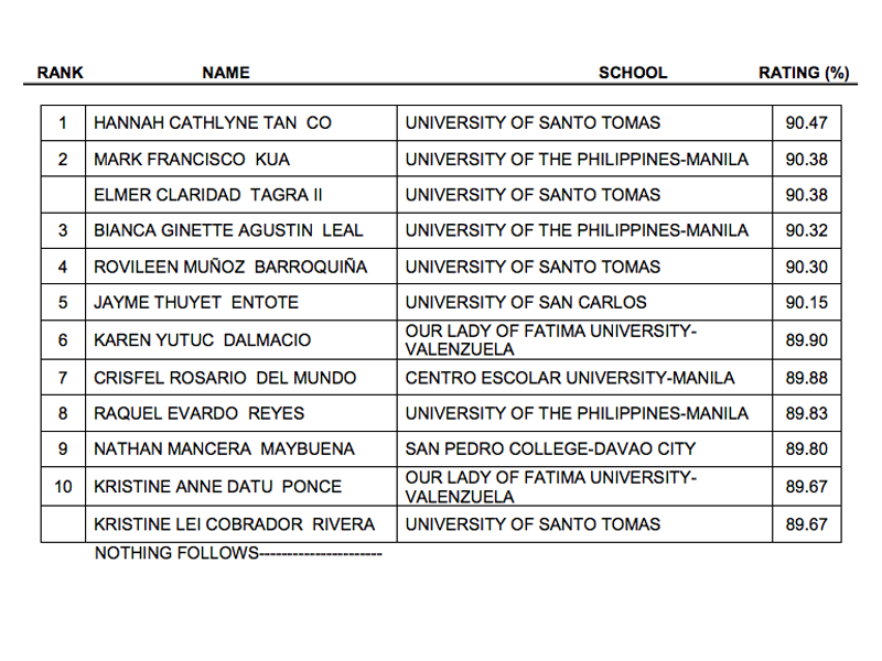 June 2014 Pharmacist Licensure Examination Passers