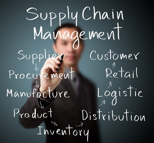 Resilient Supply Chains Examples show the way