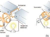 Definisi, Penjelasan Lengkap, Induksi Elektromagnetik, Beserta Macam Macamnya