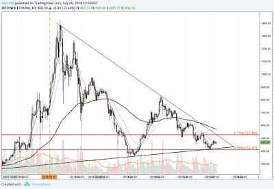 Ethereum (ETH) Price Prediction – Ethereum begins trading with a 13% price hike in July 2