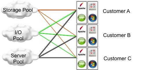 CCIE 12932: Secure Multi-Tenancy and FlexPod