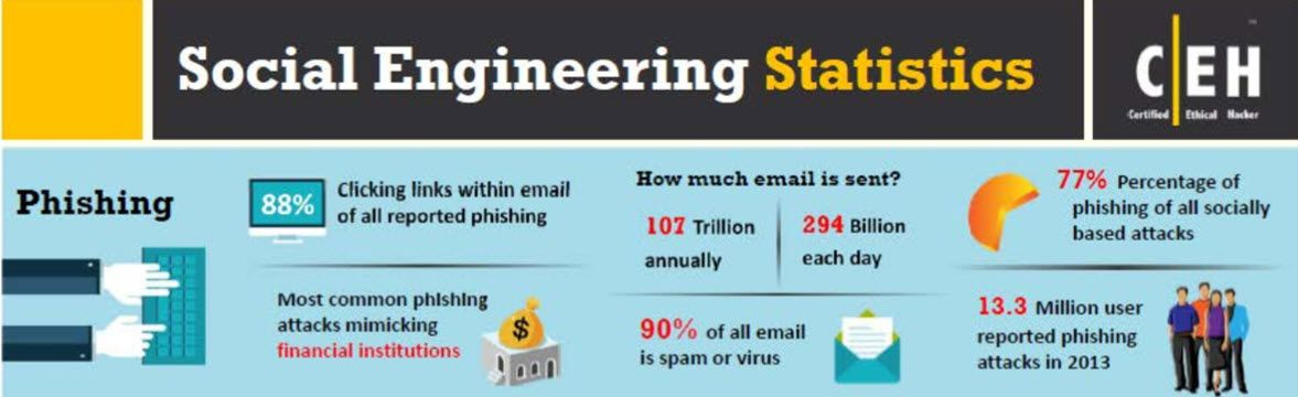 phishing-scam-statistics