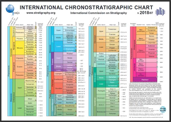 Tabla Cronoestratigrafica Internacional 2018 Geologia Venezolana
