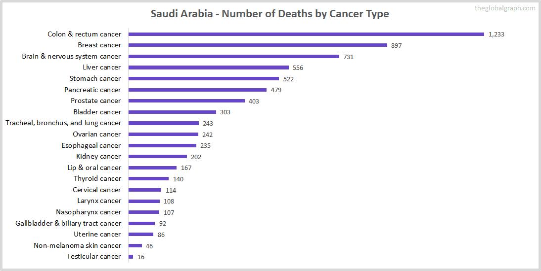 Major Risk Factors of Death (count) in Saudi Arabia