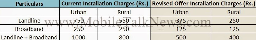 BSNL offers Landline and Broadband Charges 50% waived off in Tamil Nadu Circle | Mobile Talk News