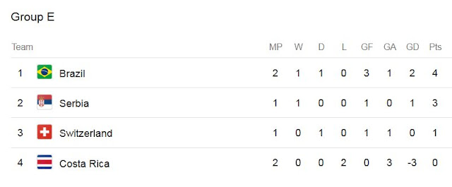 world-cup-2018-serbia-vs-switzerland-point-table
