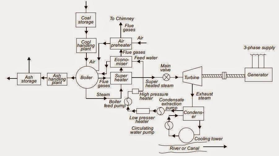 Electrical Engineering World: Block Diagram of Steam Power ...