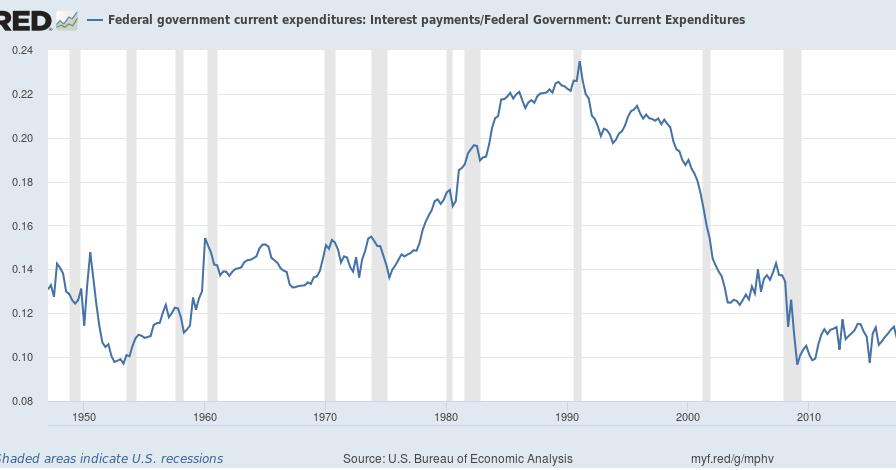 NAKED KEYNESIANISM: Full time employment finally above