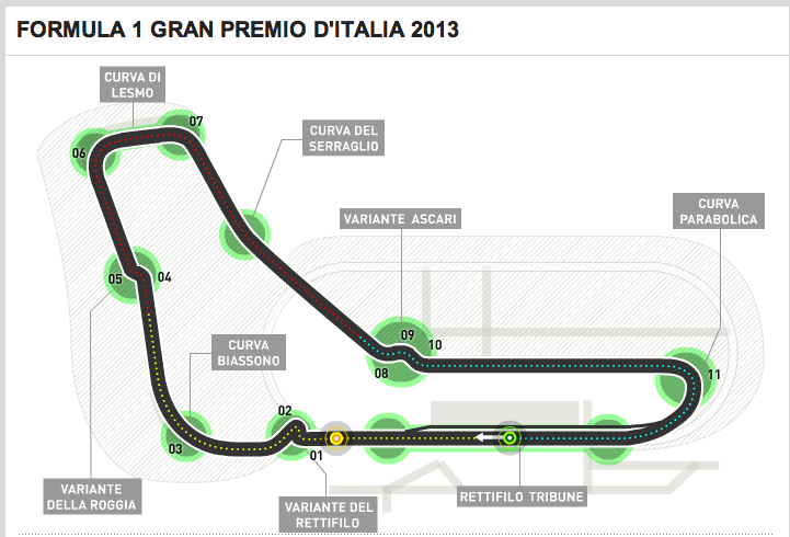 F1 Monza Track Guide - burnedsap