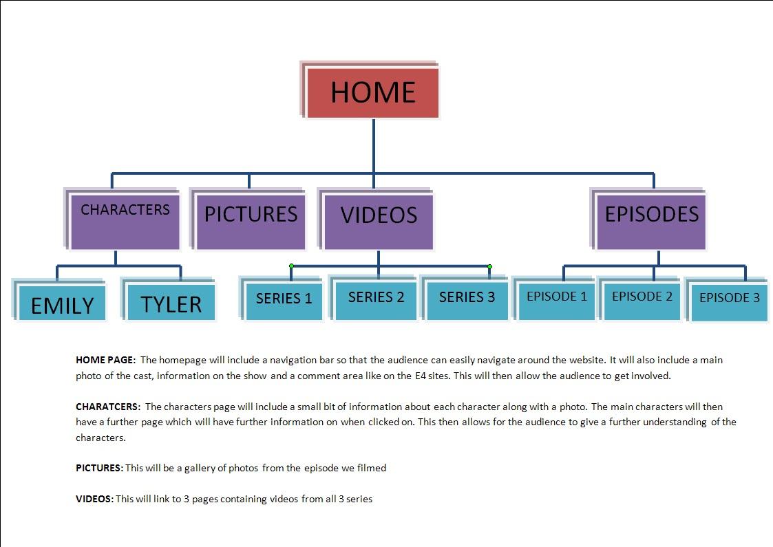 AS Media Studies-Georgie Field: Tree Diagram Of Website