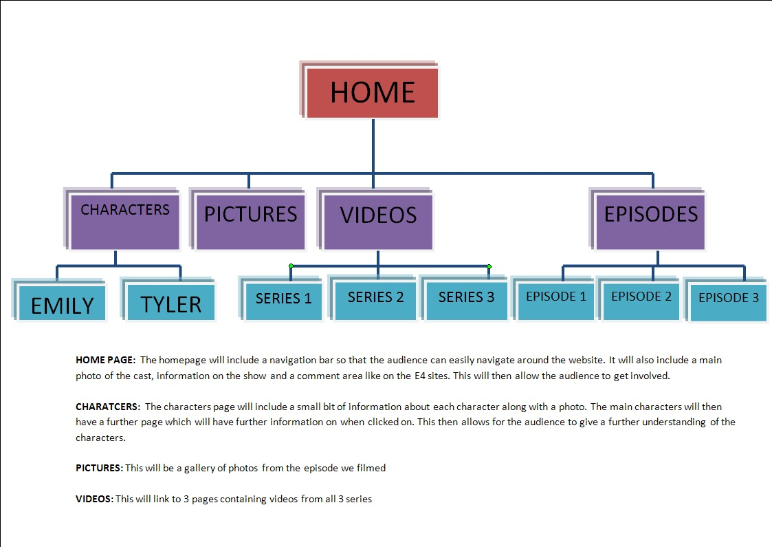 medium resolution of tree diagram of website structure new