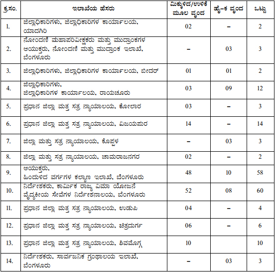 KPSC FDA SDA Recruitment Notification Apply Online Form