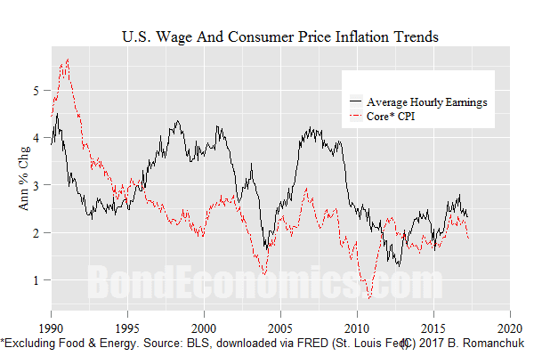 U.S. Wage And Core CPI Inflation