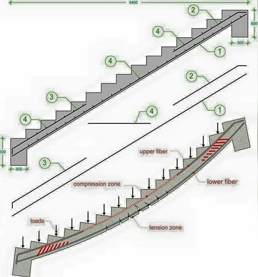 Straight Staircase Design Calculation