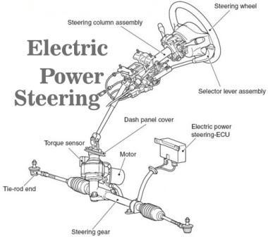 Komponen Electric Power Steering (EPS) dan Fungsinya
