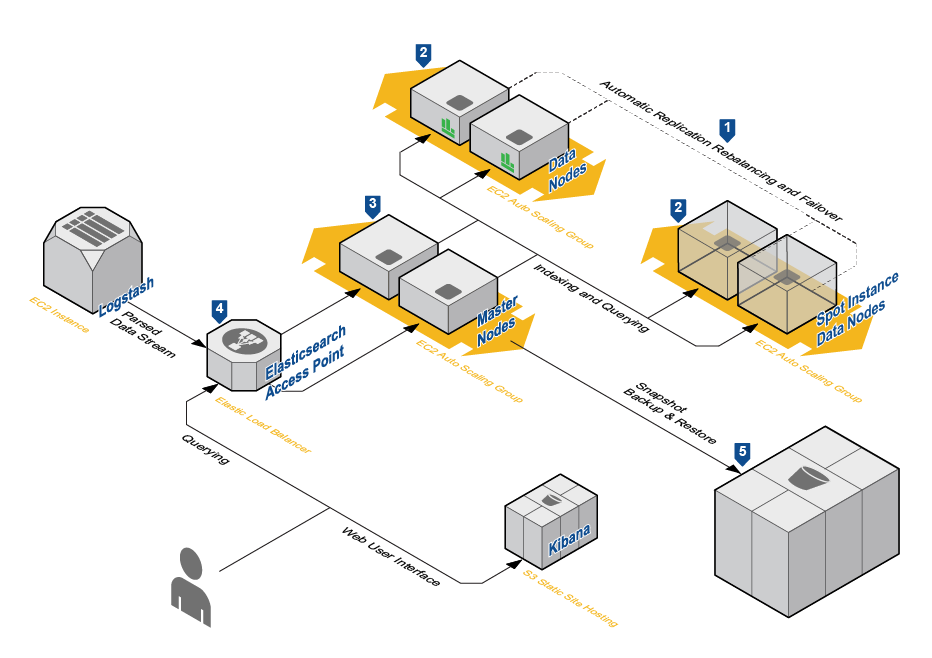 My Tech: ElasticSearch on AWS with AutoScaling Groups and