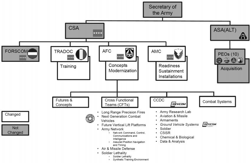 система досліджень і розробок сухопутних військ США