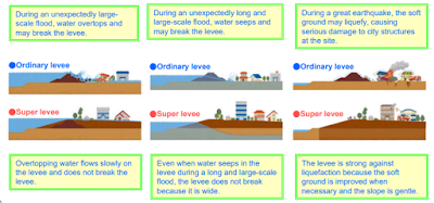 flood protection Japan