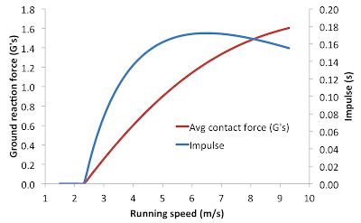 running commentary?: Running strides part 2: Takeoff