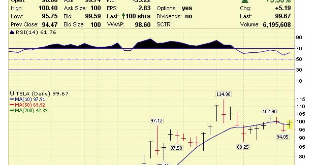 Stock Market Analysis: Tesla (TSLA) Stock Analysis 6/13/13 ...