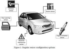 Vehicle Theft Detection Notification With Remote Engine Locking