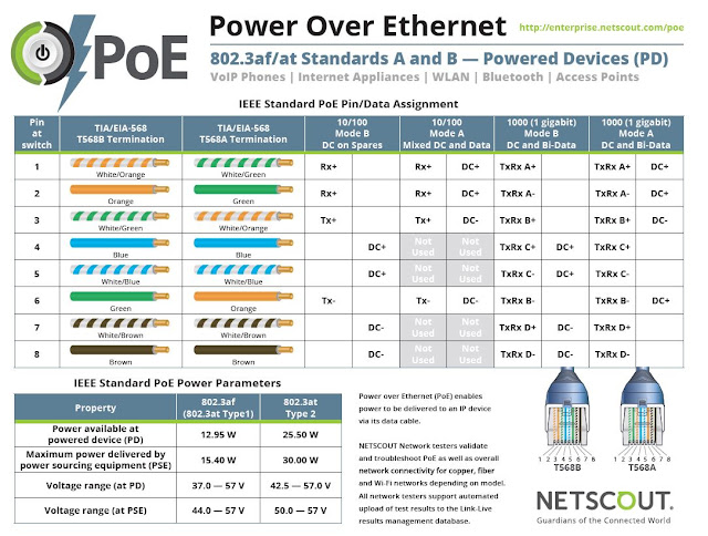 Плакат по стандарту «Power Over Ethernet» 802.3af/at Standards A and B