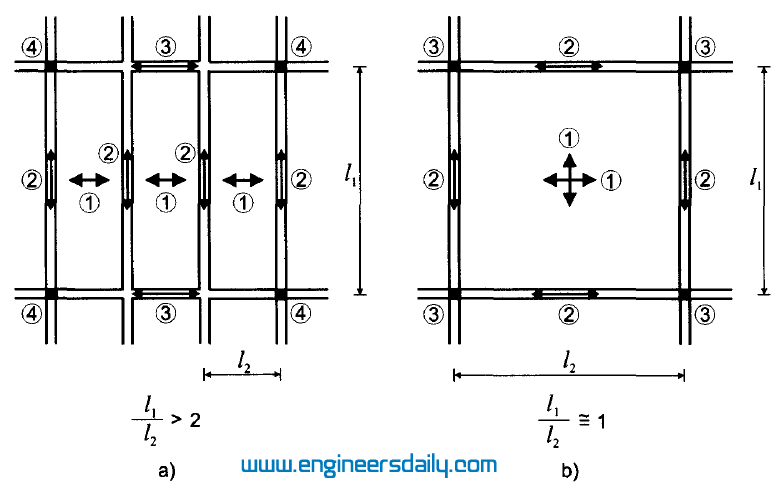Figure :2 Gravity load path in a floor slab: a) one-way system; b) two-way system.