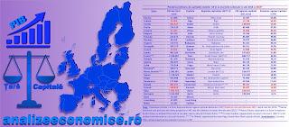 Topul statelor UE după ponderea economiilor capitalelor în PIB-ul statelor