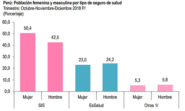 Población femenina y masculina por tipo de seguro de salud