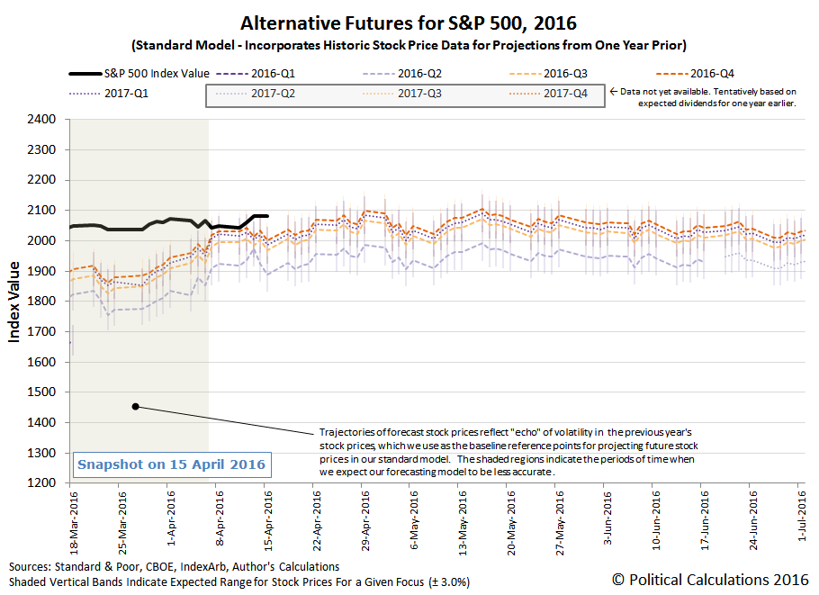 Alternative Futures - S&P 500 - 2016Q2 - Standard Model - Snapshot 2016-04-15