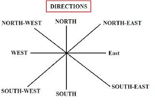 Direction-I