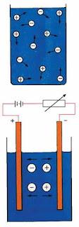 التأثيرات الكيميائية للتيار الكهربائي المستمر ، عمود التحليل الكهربائي