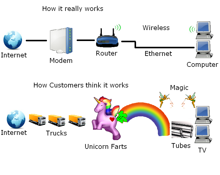 understanding how the internet works Understanding how wireless internet service works stephouse networks is different from other internet service providers (isps) in a lot of ways - we're locally owned and operated, we don't do contracts, and don't have data caps among other differences - but what usually catches peoples' attention the most is the technology we use.