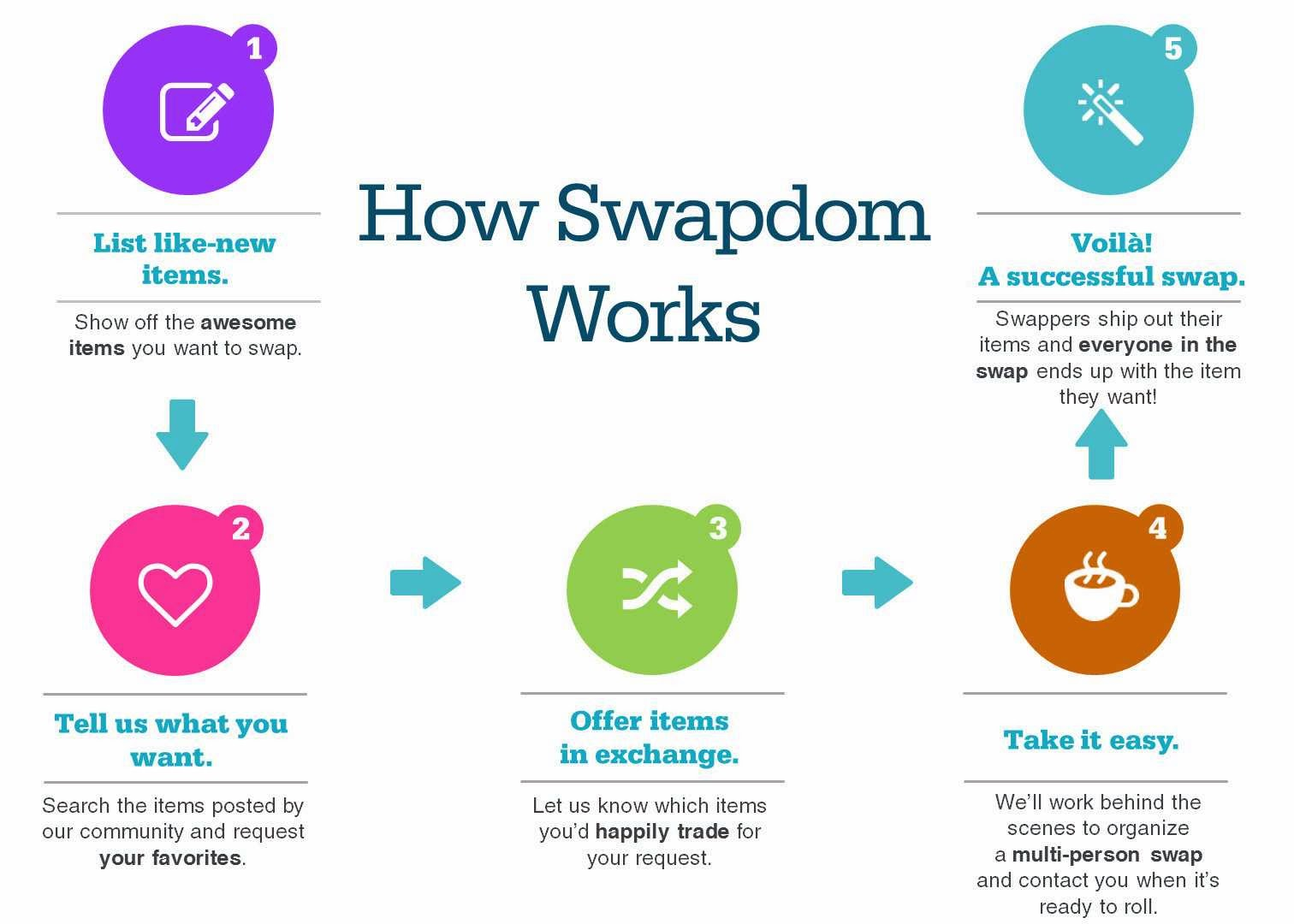 How Swapdom Trading Works
