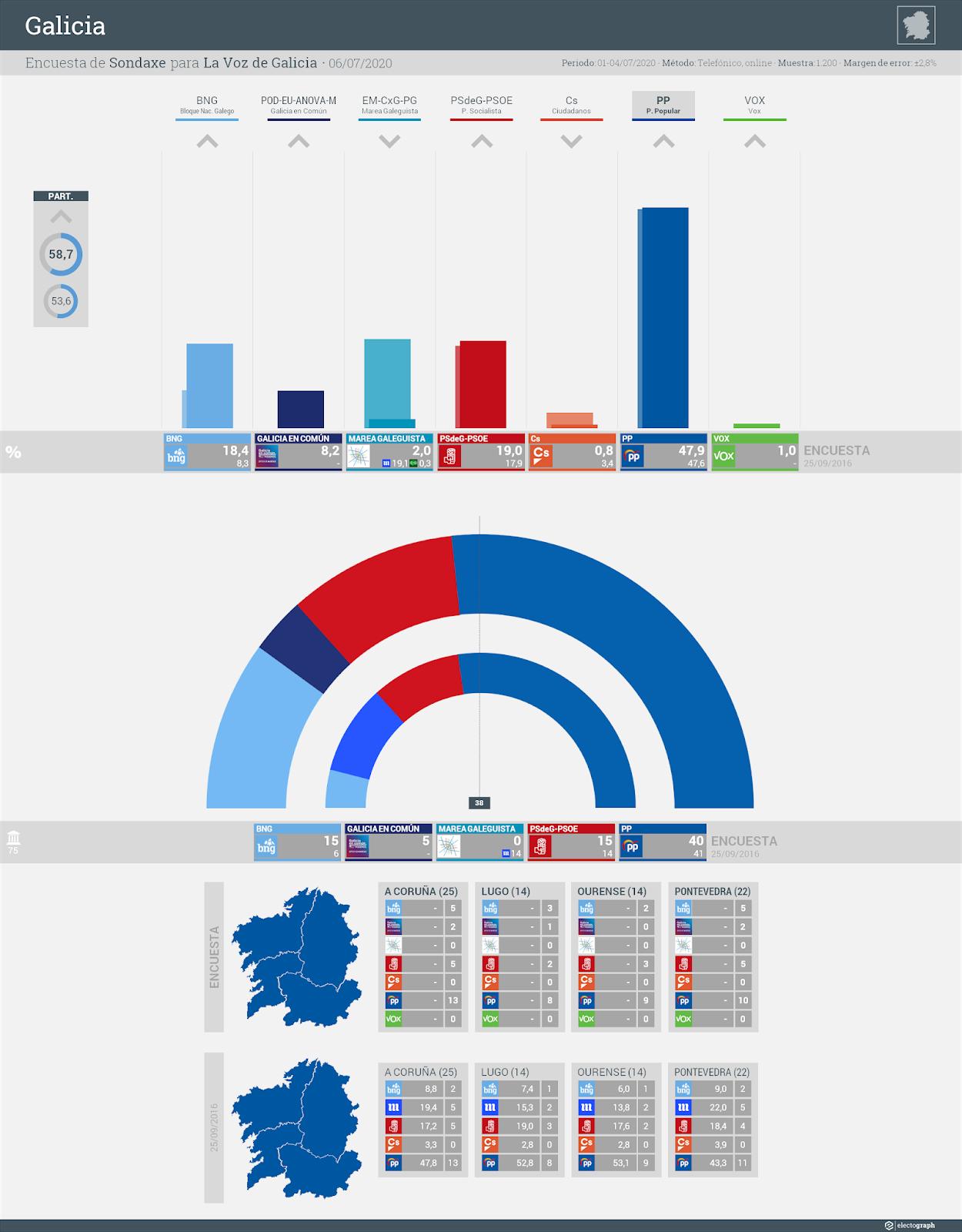 Gráfico de la encuesta para elecciones autonómicas en Galicia realizada por Sondaxe para La Voz de Galicia, 6 de julio de 2020
