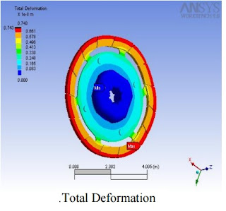 Total Deformation of  Clutch  Plate