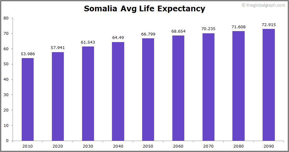 Somalia  Avg Life Expectancy