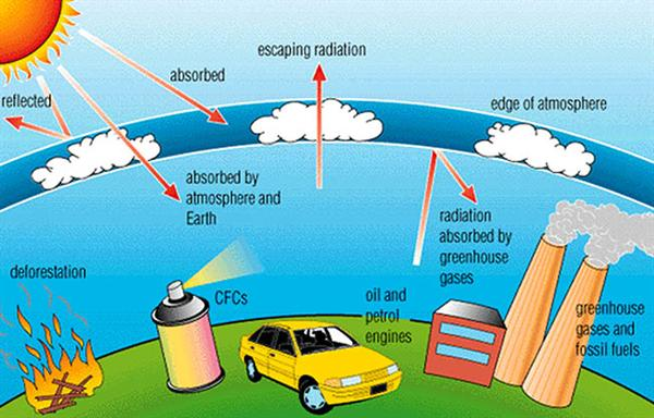Way I understand the world: Greenhouse effect and Global warming